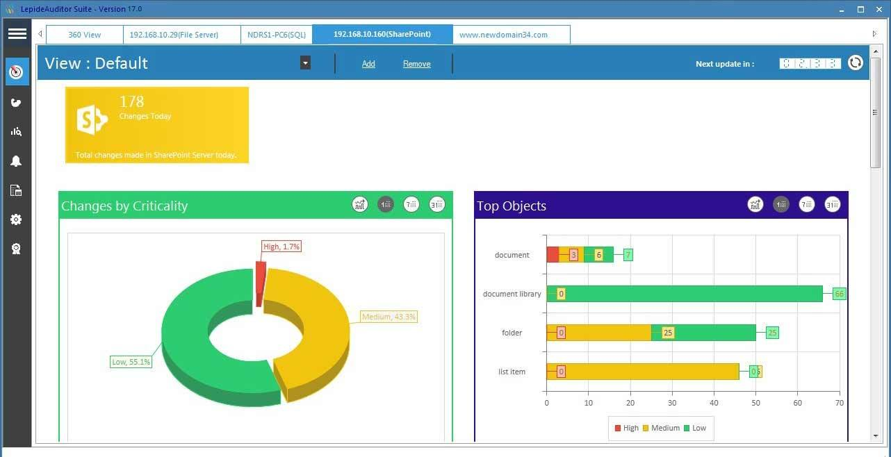 Change-Auditing Lepide Auditor SharePoint Dashboard Screenshot