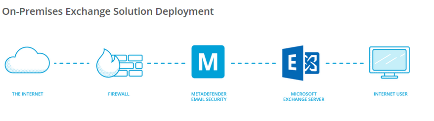 Die E-Mail Integration von Metadefender Core