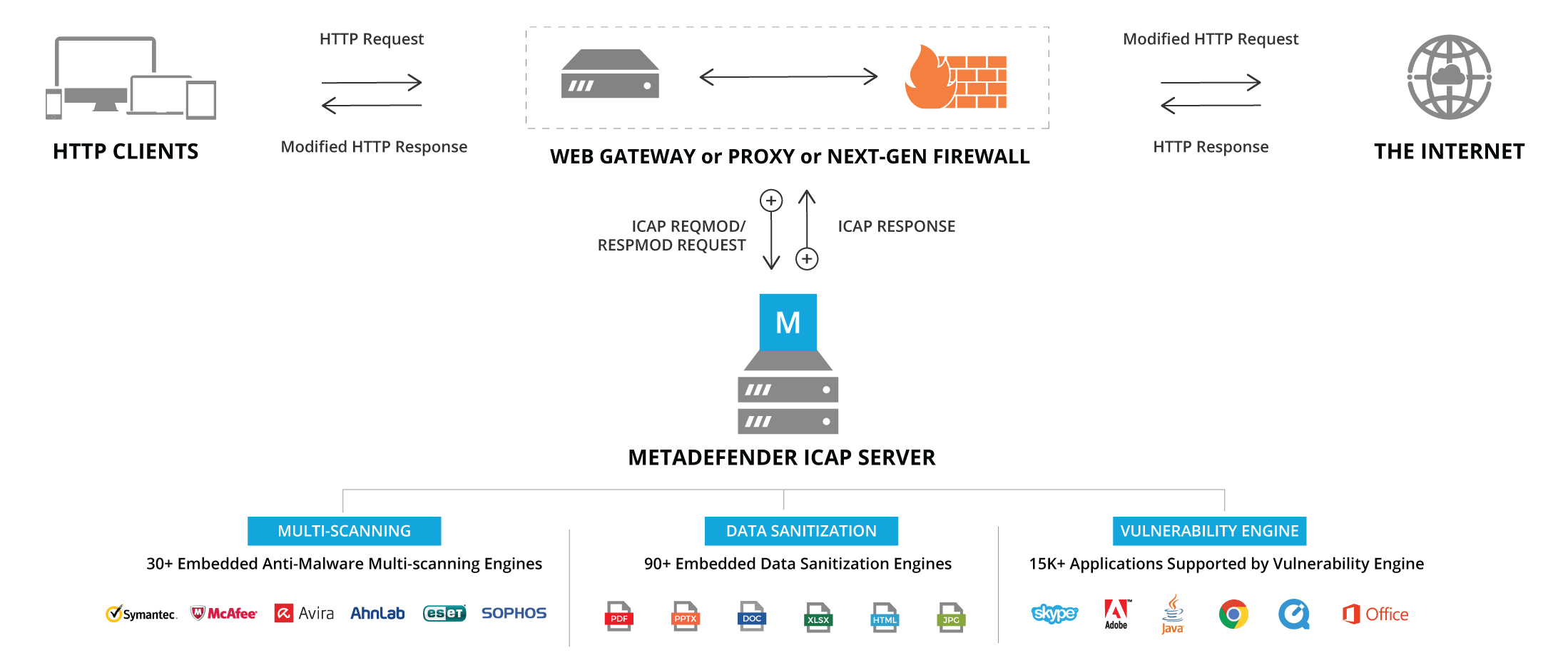 Schematische ICAP-Server Integration mit Metadefender Core