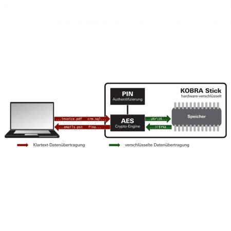 Digittrade KOBRA USB-C Stick Funktionsschema